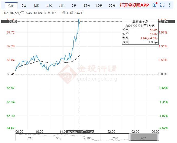 7月21日原油价格晚间交易提醒