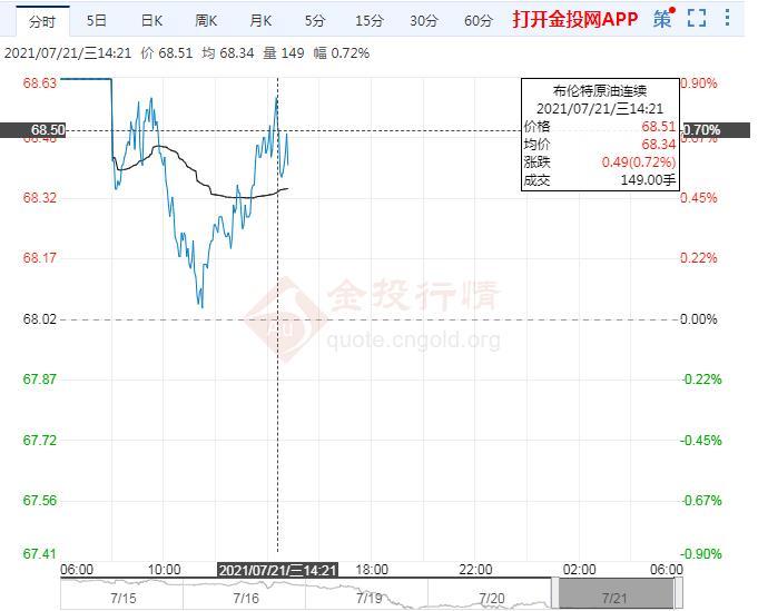 油价持稳 NYMEX原油下看60.35$