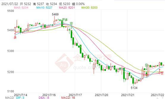 白银TD今日走势如何?2021年7月22日白银TD价格多少?