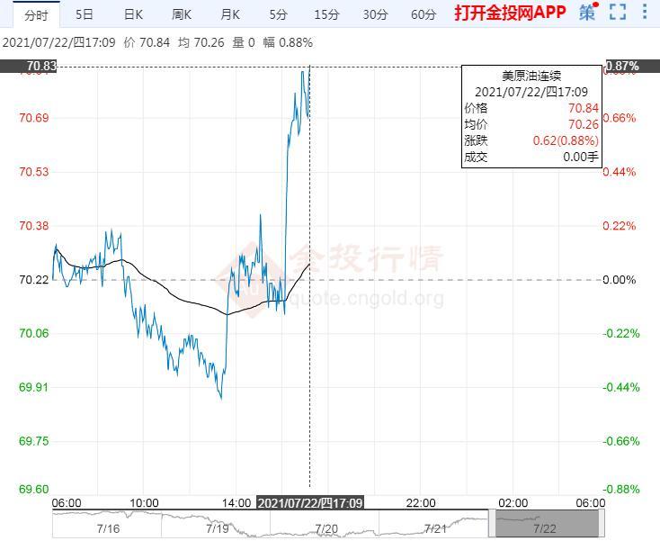 7月22日原油价格晚间交易提醒