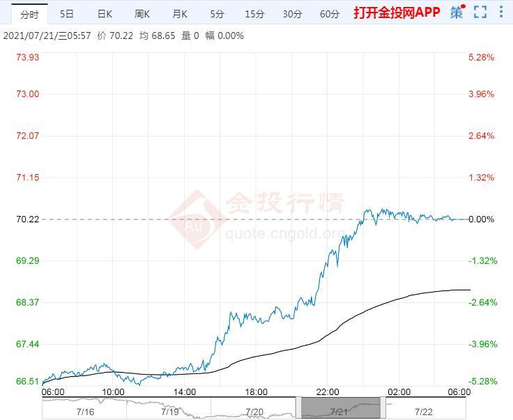 2021年7月22日原油价格走势分析