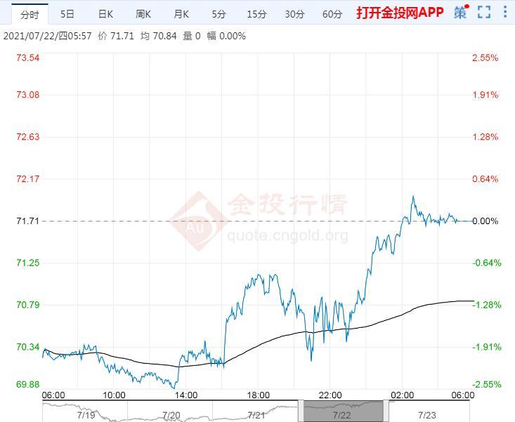 2021年7月23日原油价格走势分析