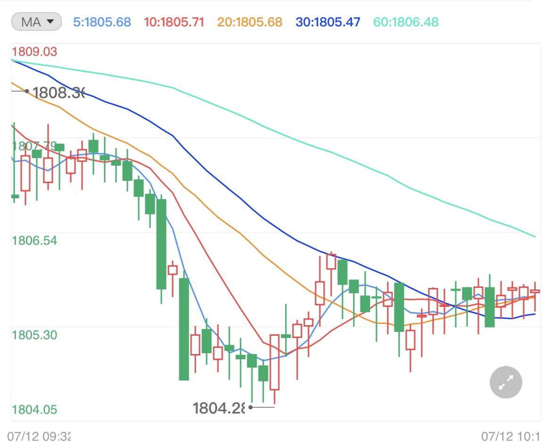 警惕市场波动加剧 金价继续维持震荡格局