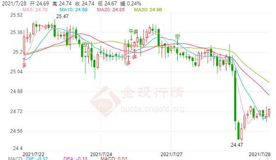 美股大跌恐慌指数骤涨 现货白银跌落25美元