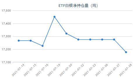 疫情继续升温 白银ETF减持98吨