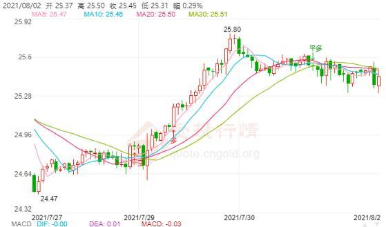 美联储逆回购需求破高点 白银承压高位回落