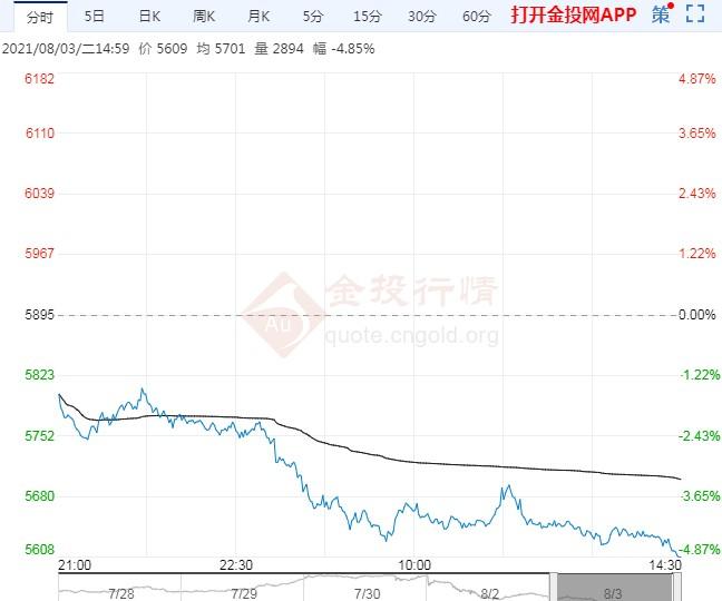 市场悲观情绪弥漫 钢材期货市场延续重挫