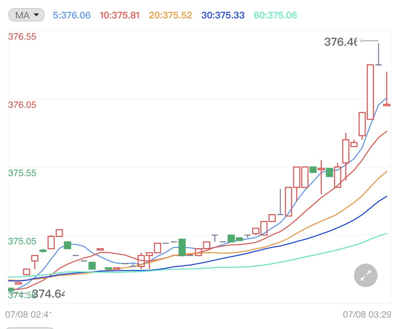 警惕市场回调 黄金持续走低