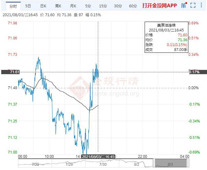 8月3日原油价格晚间交易提醒