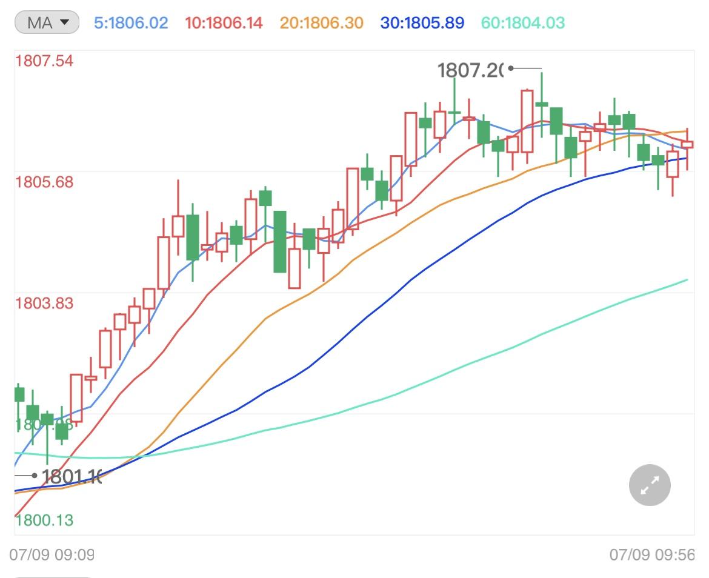 市场正在整合 黄金开启高抛低吸震荡模式