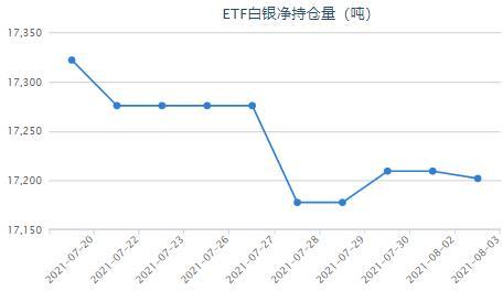 美联储就业人数远低于疫情前水平 白银ETF减持7.44吨