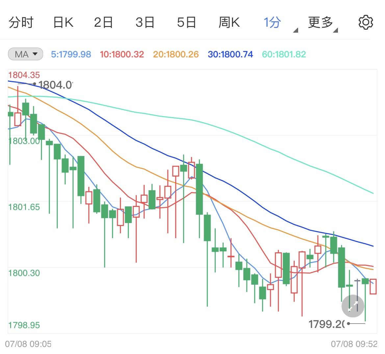 国际金价短线仍看跌 下方目标1793美元