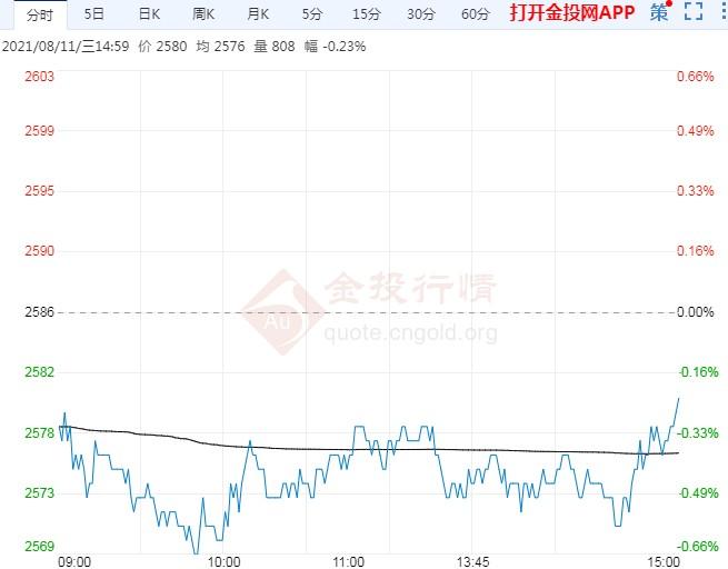 玉米期货价格延续弱势震荡 盘中下探逾一周低位