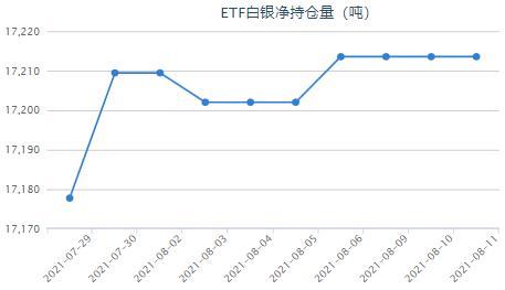 CPI放缓通胀或已见顶 白银etf连续多日持平