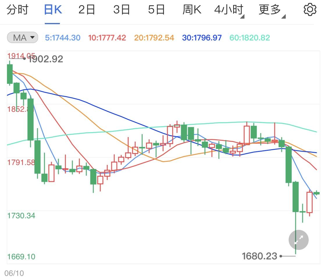 黄金期货多头在减弱 今日金价窄幅震荡