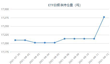 美国通胀增长放缓 白银ETF大幅增持