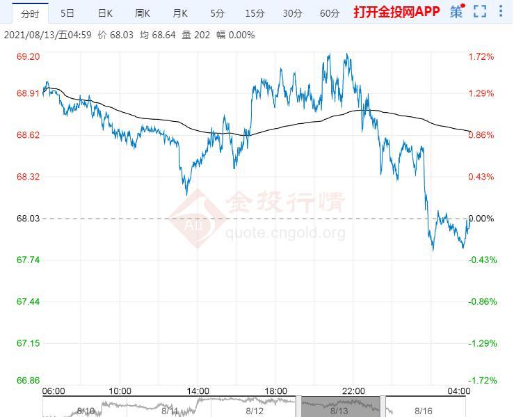2021年8月16日原油价格走势分析