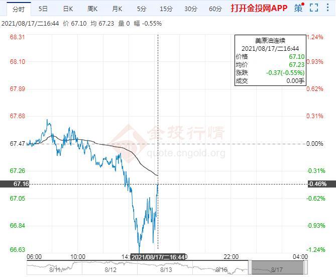 8月17日原油价格晚间交易提醒