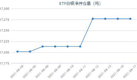 美国7月份零售销售下降1.1% 白银etf连续多日持平