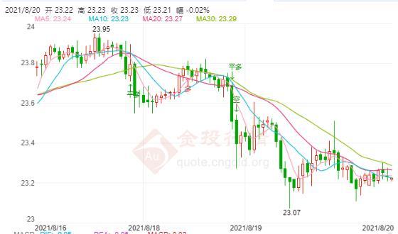 银价未能突破关键阻力位后转跌