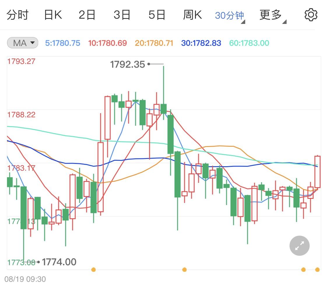 变异毒株影响经济黄金期货短线偏涨