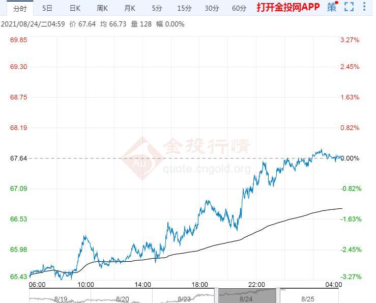 2021年8月25日原油价格走势分析