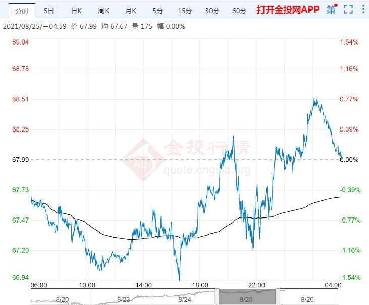 2021年8月26日原油价格走势分析