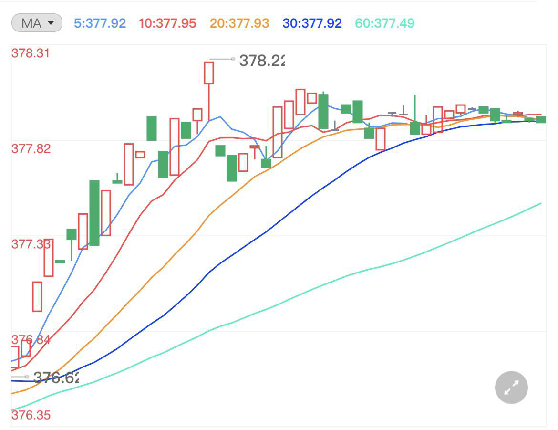 今晚GDP多头或将反击 黄金短期回落压力仍存