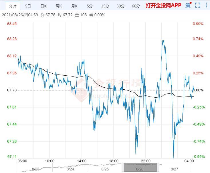 2021年8月27日原油价格走势分析