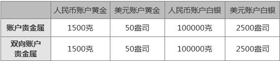 1个月内两次调整!中国银行再下调账户贵金属等业务单一客户持仓限额