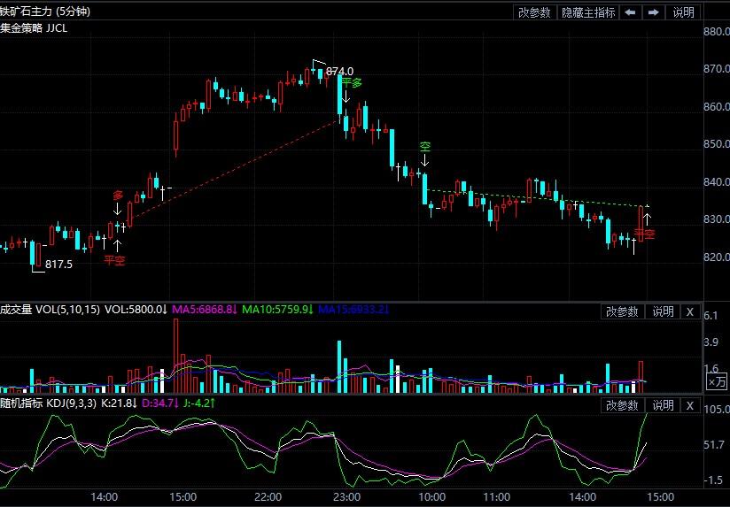 8月30日期貨軟件走勢圖綜述:鐵礦石期貨主力漲0.66%