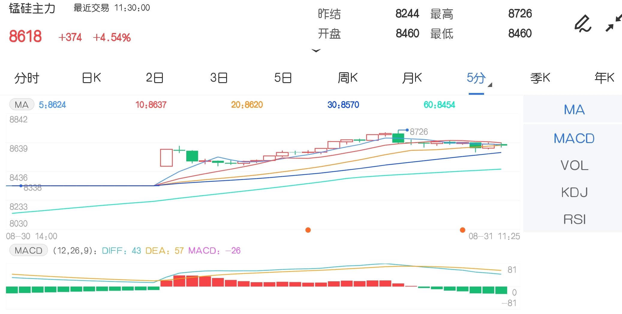 8月31日期市午評:商品期貨漲跌互現 錳硅漲超4%強勢不改