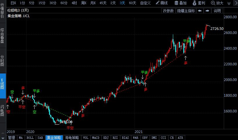 全球铝价持续大涨 沪铝期货创近15年新高!有色金属协会:防恶意炒作和非理性大涨