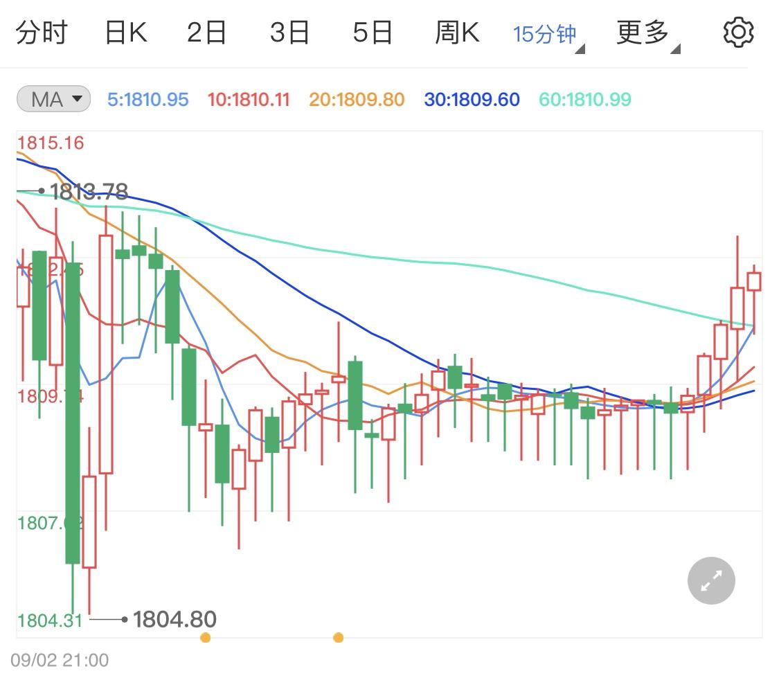 美元跌势继续保持 黄金价格受挫跌势难起