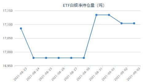 中企加速出脱剥离海外资 白银ETF与上一日持平