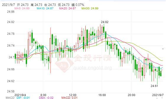 美联储延迟减码预期升温 现货白银看涨情绪高涨