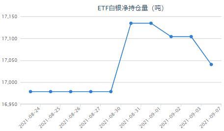 欧洲央行料缩减购债规模 白银ETF持仓减少63.38吨