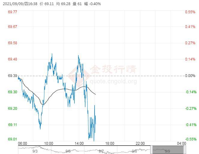 9月9日原油价格晚间交易提醒