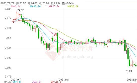 9月9日伦敦银价格多少?伦敦银价格走势查询