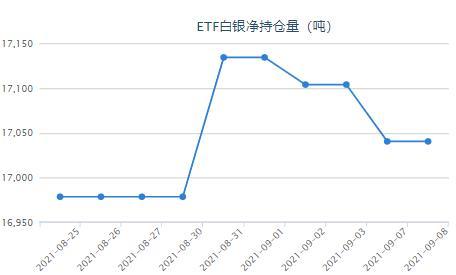市场预期下半年复苏增强 白银ETF与上一日持平