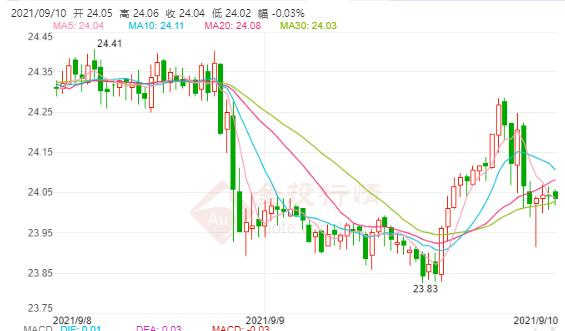 欧洲央行宣布缩减购债 白银止跌反弹守在24美元上方