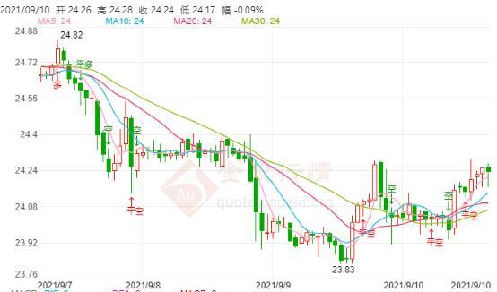 9月10日伦敦银价格多少?伦敦银属价格走势查询