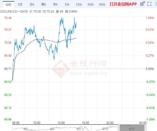 9月13日原油价格晚间交易提醒