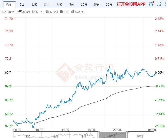 2021年9月13日原油价格走势分析