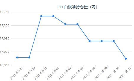 美国生产者价格涨幅超过预期 白银ETF持仓减少66.26吨