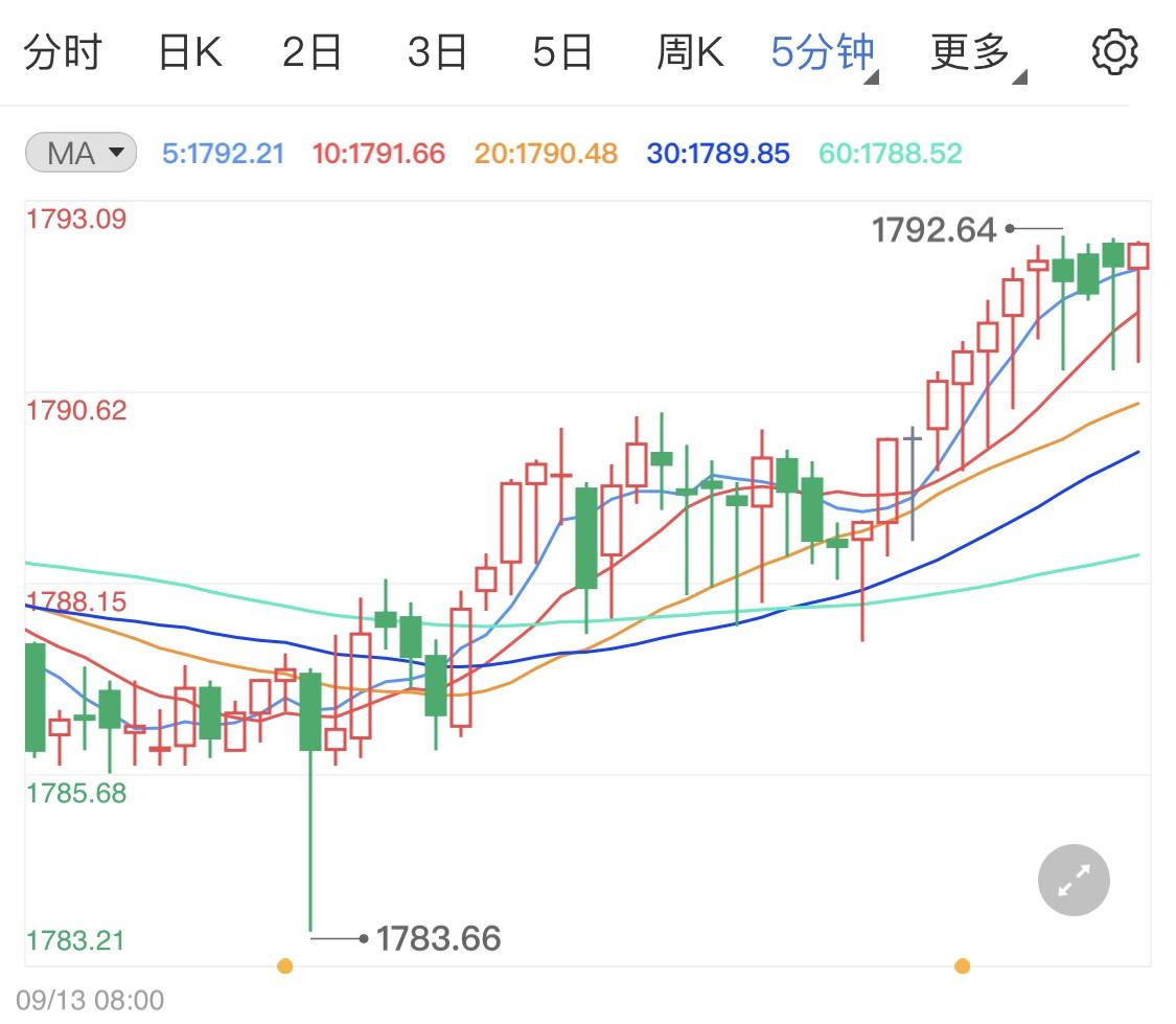 今天周一美国市场清淡 黄金价格微调波动
