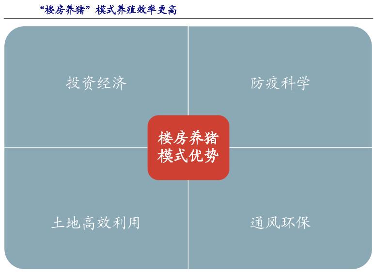 德媒:中国正在经历一场真正的繁荣 在13层高的建筑中养猪!