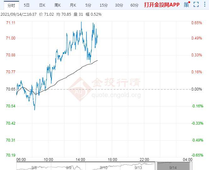 9月14日原油价格晚间交易提醒
