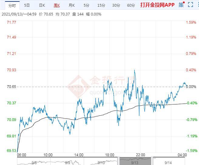 2021年9月14日原油价格走势分析