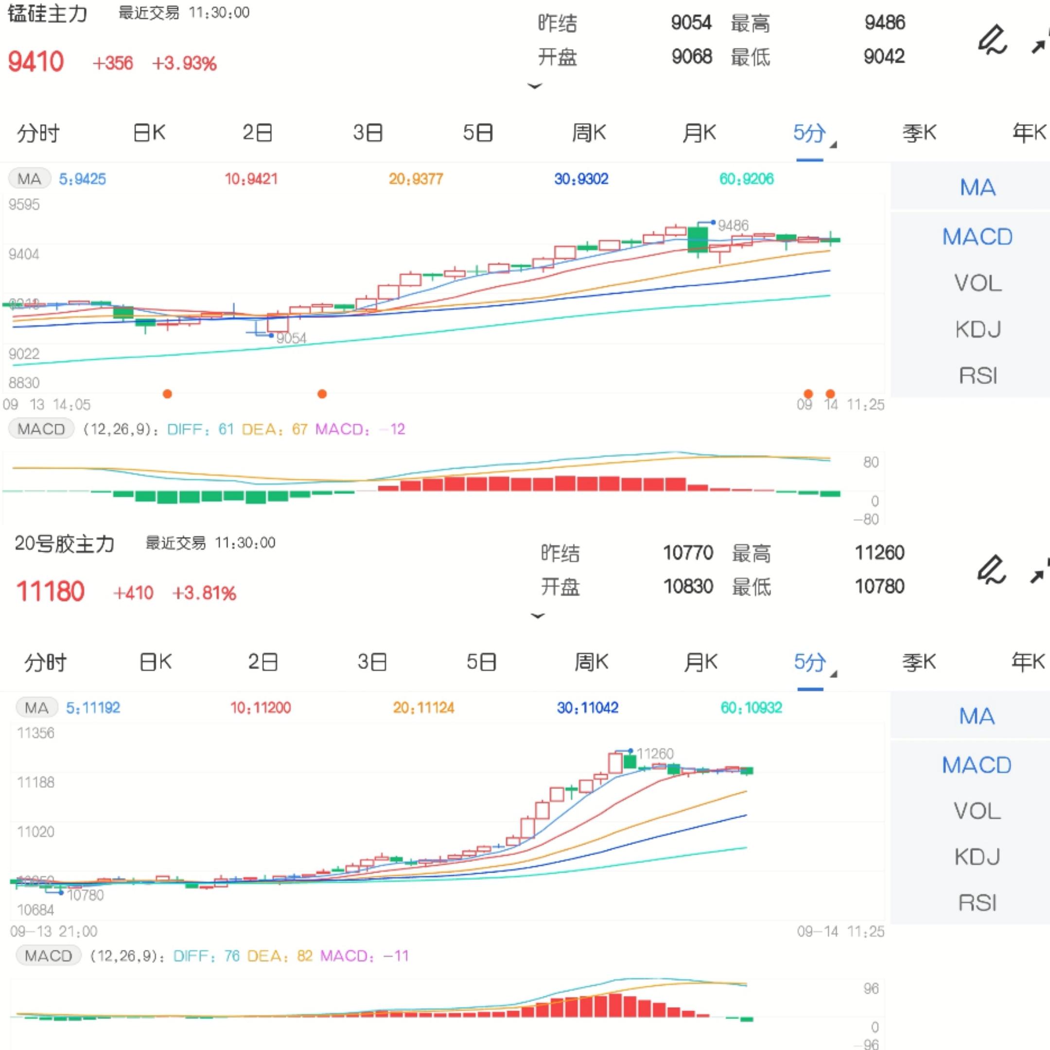 9月14日期市午评:商品期货涨跌参半 锰硅再创合约上市新高